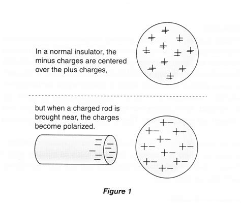 b what is the charge on the 6 00 µf capacitor experiment 3 electrostatics ucla physics astronomy