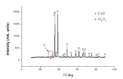 xrd pattern for al2o3 synthesis and characterization of dispersion reinforced