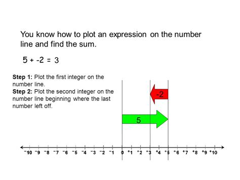 How To Find On Line Add And Subtract Integers Ppt