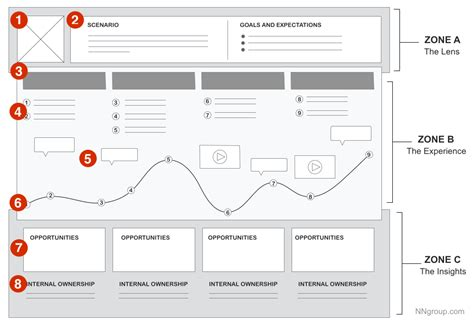 customer experience mapping template journey map a tool to approach customer experience