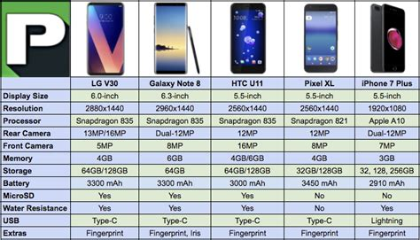 lg   galaxy note   htc   pixel xl  iphone