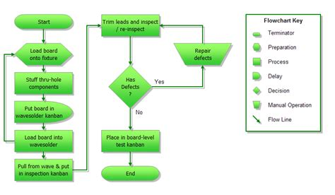 Flow Chart Template Excel 2007 by Excel 2010 Flowchart Template Ebook Database