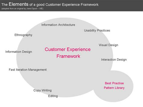 design pattern e framework clearly it works customer experience framework