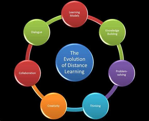 How To Do Distance Mba by The Evolution Of Distance Learning K12 Learning Theories