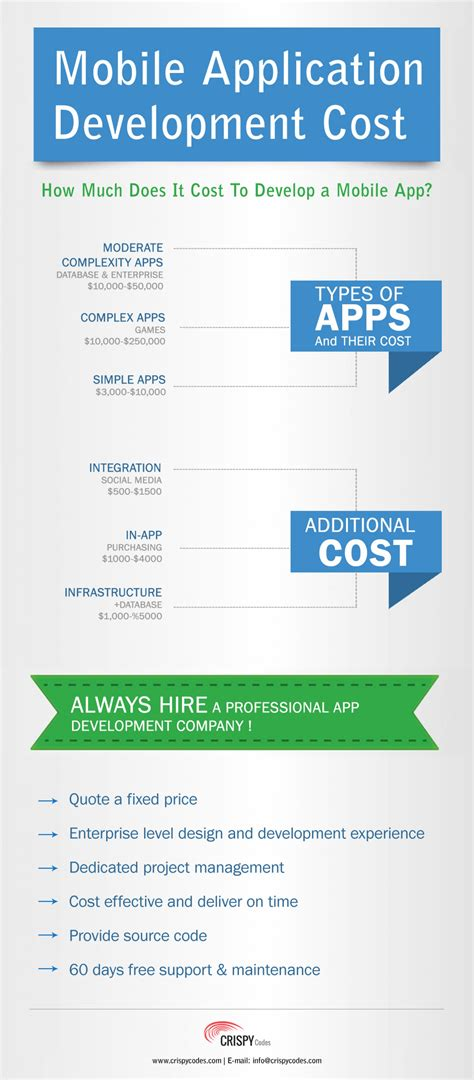 mobile app development costs mobile application development cost visual ly
