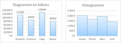 diagramme baton r math 233 matiques appliqu 233 es types de graphiques