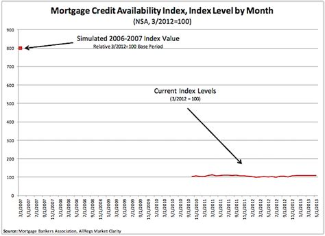 Mba Credit Availability Index by Why Banks Aren T Lending To Homebuyers
