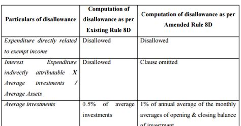 section 14a new method for computation of disallowance under section