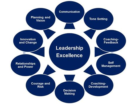 the twelve c s of an exceptional leader decoding the leadership puzzle books effective leadership how to meet expectation as a leader