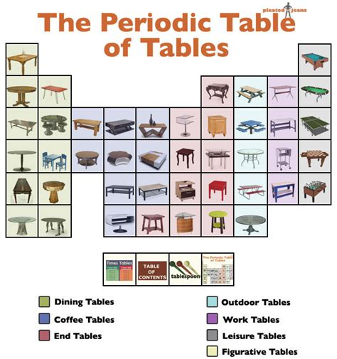 a n tables archives a n