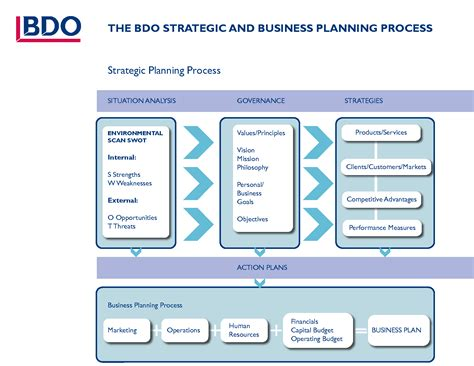 business process improvement plan template process improvement plan template carbon materialwitness co