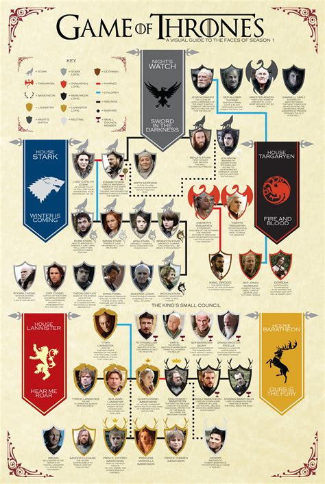 printable family tree for game of thrones a song of ice and fire september 2012