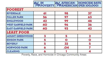 chicago murder rate 2012 301 moved permanently