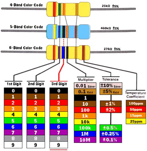 color coding of resistor resistor color code guide