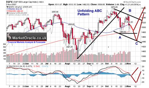 stock abc pattern stock market update us stocks long term uptrend remains