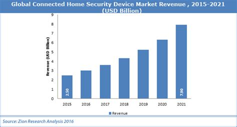 global connected home security device market worth usd 7