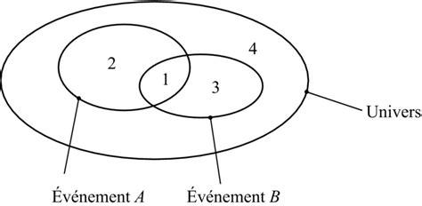 probabilité diagramme de venn cours image tsti mat 08i01 probabilit 233 s r 233 viser le cours