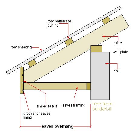 meaning layout by eaves layout fascia section pinterest layouts roof