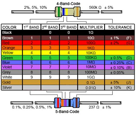 resistor color code converter download 4 band resistor color code calculator and chart online
