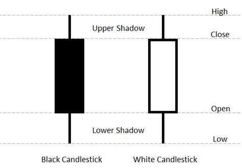 candlestick pattern ppt inserting candlestick charts in powerpoint presentations