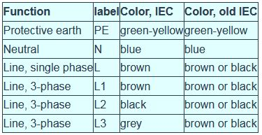 live wire color wiring diagram schemes