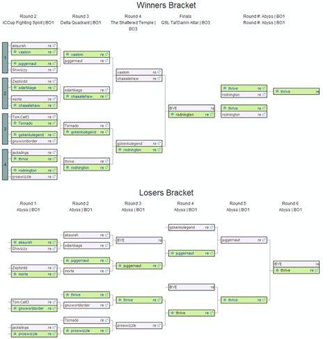 winner and loser bracket template 18 team elimination bracket gantt chart