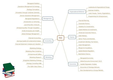 Useful Courses For Mba Students by 17 Best Images About Mind Map On Set Of A