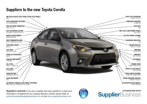 Toyota Supplier Suppliers To The New Toyota Corolla Supplierinsight