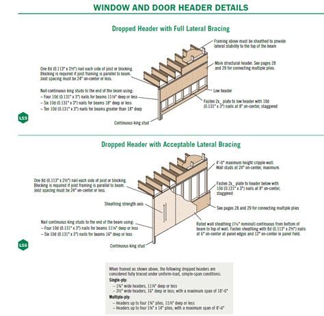 dropped header design guide heavy construction wood beam design and installation