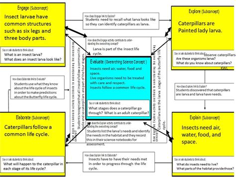 inquiry based lesson plan template my discovery education unit 6 inquiry based lessons