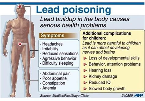 Ways To Detox Babies From Lead by Image Gallery Lead Poisoning
