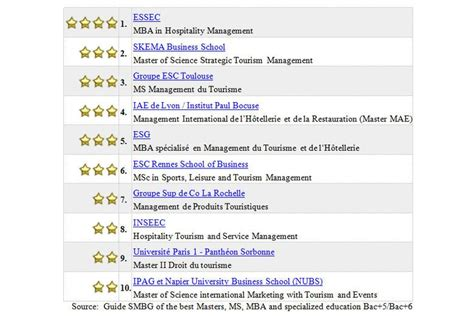 Mba In Hospitality Management Essec Business School by Essec Mba In Hospitality Management Ranked Number One In