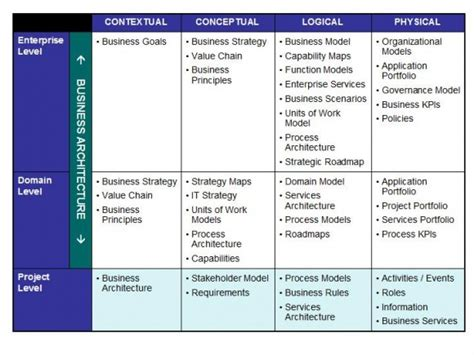 Business Architecture Template business architecture diagram for powerpoint 2010