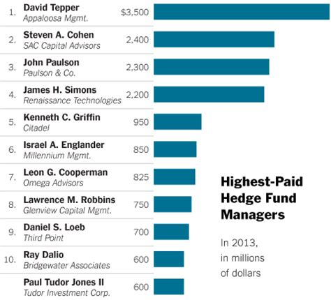 Hedge Fund Post Mba Salary by Hedge Fund Moguls Pay Has The 1 Looking Up The New
