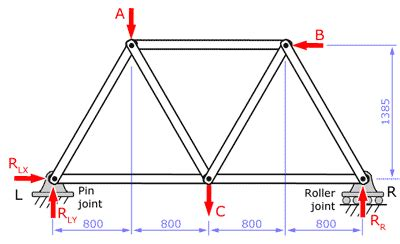 truss free diagram principles of engineering at rmhs december 2017