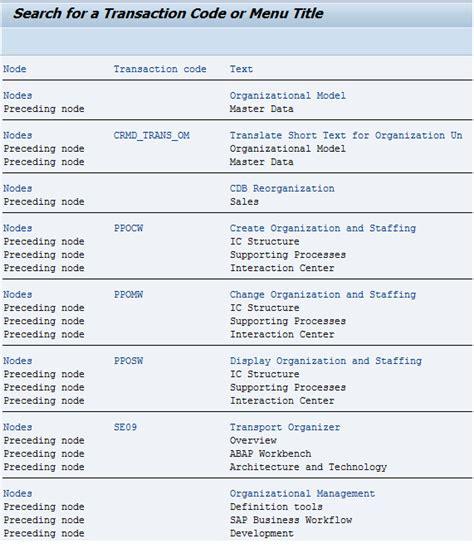 sap t code description table complete list of all sap transaction codes abap autos weblog