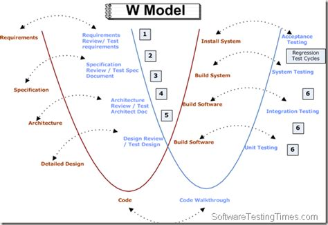 5w model software testing questions v model to w model
