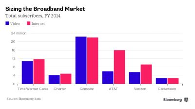 the effects of the charter communications and time warner