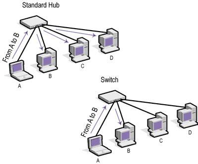 Switch Dan Hub 7 perbedaan antara switch dan hub pintar komputer