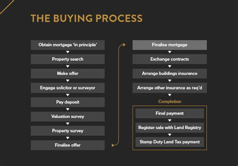 new house buying process uk house buying process 28 images buying a house process property to buy of homes