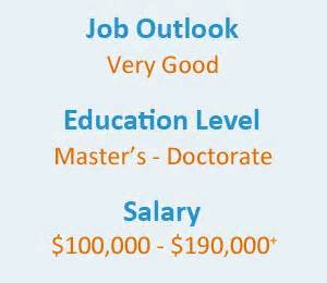 Anesthesiologist Education Cost by Anesthetist Degree Requirements Salary And Overview