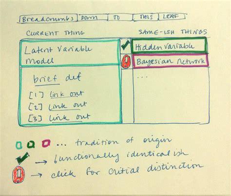 doodle synonym github datascopeanalytics data science synonyms help