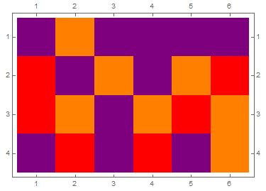 the color purple plot points plotting hatching pattern in colorrules for matrixplot
