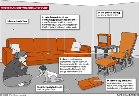 do leather sofas have flame retardants reducing exposure to pbdes