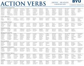 verbs for resumes and cover letters verbs for resume harvard ebook database
