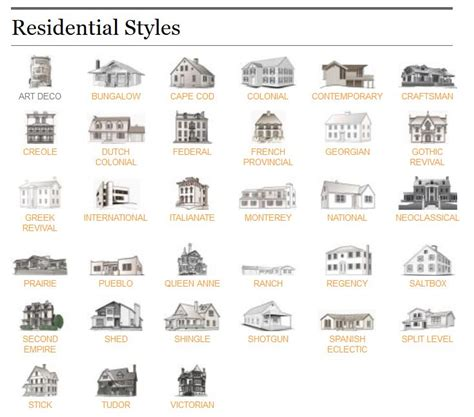 styles of houses residential home style reference guide the ct home blog