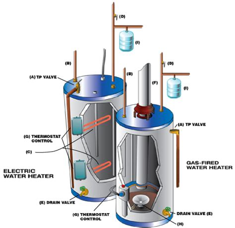 Plumbing A Water Heater by Gas Water Heater Installation Electric Water
