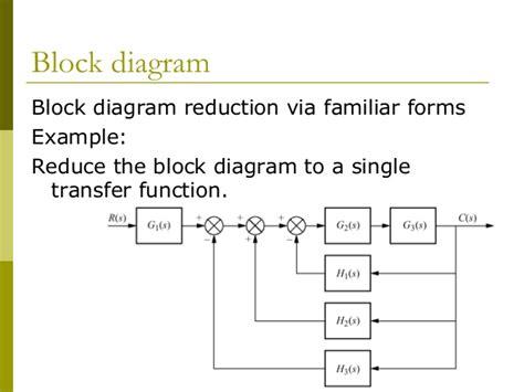 function block diagram exles chap3