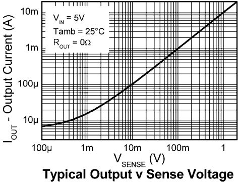 how to calculate current sensing resistor how to calculate current sense resistor 28 images how to measure current and power using a