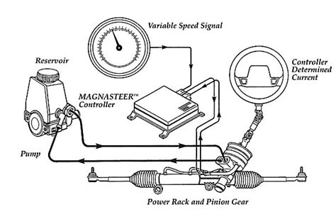 electric power steering 2009 chevrolet traverse parking system servicing variable assist power steering systems